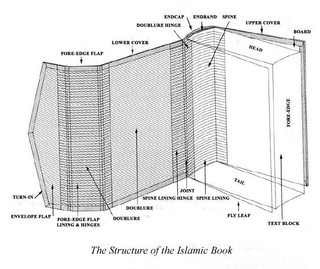 structure_of_the_islamic_book